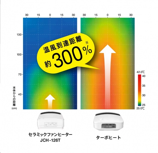 アイリスオーヤマ セラミックヒーター 300%