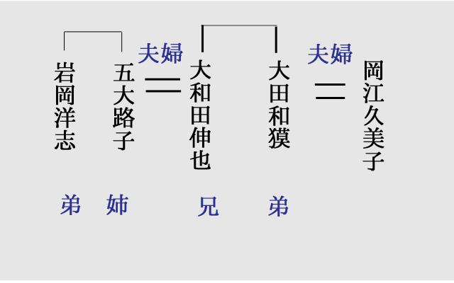 岩岡洋志 家系図