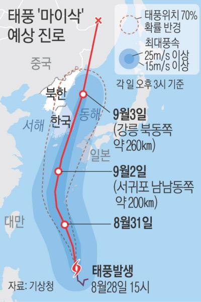 台風9号2020 韓国 進路予想